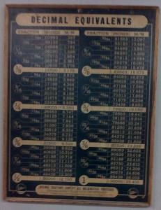 Decimal Equivalents Chart